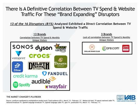 "There Is A Definitive Correlation Between TV Spend & Website Traffic For These ""Brand Expanding"" Disruptors 13 of the 16 Disruptors (81%) Analyzed Exhibited."
