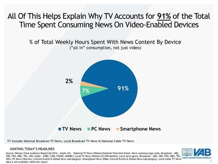 All Of This Helps Explain Why TV Accounts for 91% of the Total Time Spent Consuming News On Video-Enabled Devices TV includes National Broadcast TV News,