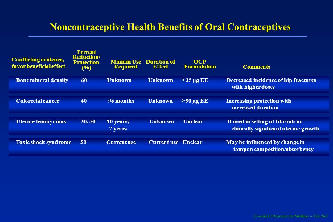 Noncontraceptive Health Benefits of Oral Contraceptives Percent Reduction/ Protection (%) Minium Use Required Duration of Effect OCP Formulation Comments Conflicting evidence, favor no effect Functional ovarian cysts 80, 48, 8 Current use Current use Monophasic No statistically significant effect >35 µg EE; Monophasic <35 mcg EE triphasic all types Rheumatoid arthritis 40 Current use Current use Unclear May alter severity and clinical course rather development Essential of Reproductive Medicine – Tab.