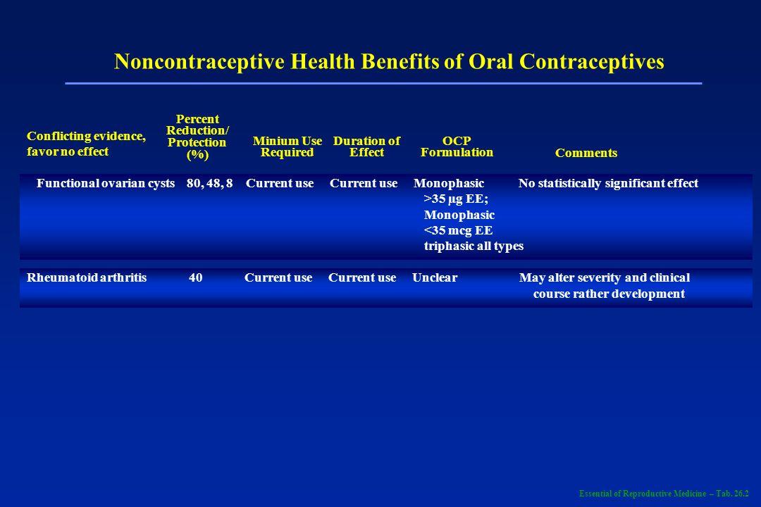 Benefícios dos AOC Menor risco de câncer endometrial e ovariano.