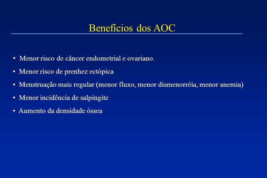 AOC e câncer Redução de 50% do risco de câncer de endométrico Redução de 40% do risco de câncer de ovário Sem efeito no câncer de cérvix uterina ou no câncer de mama.