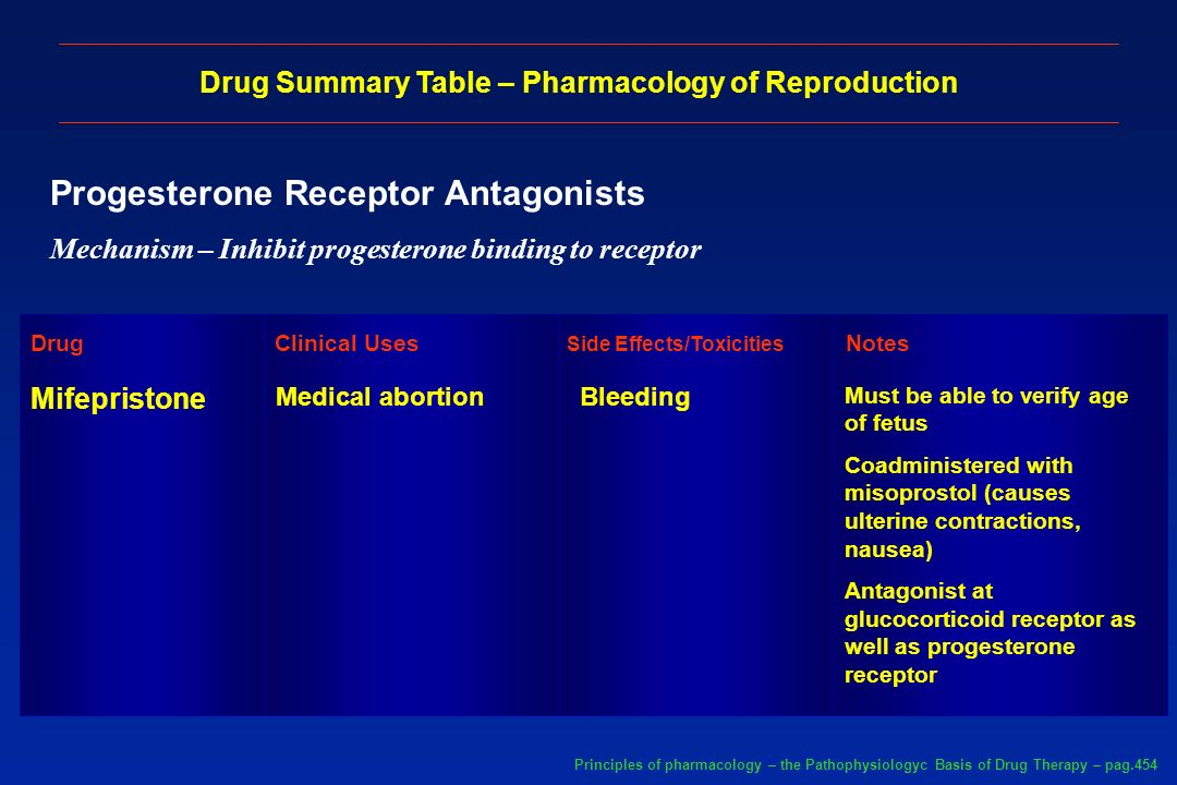 Progesterone Receptor Antagonists (Cont.) Mechanism – Inhibit progesterone binding to receptor Drug Summary Table – Pharmacology of Reproduction Mifepristone Pregnancy >49 days Principles of pharmacology – the Pathophysiologyc Basis of Drug Therapy – pag.454 Drug Interactions / Contraindications