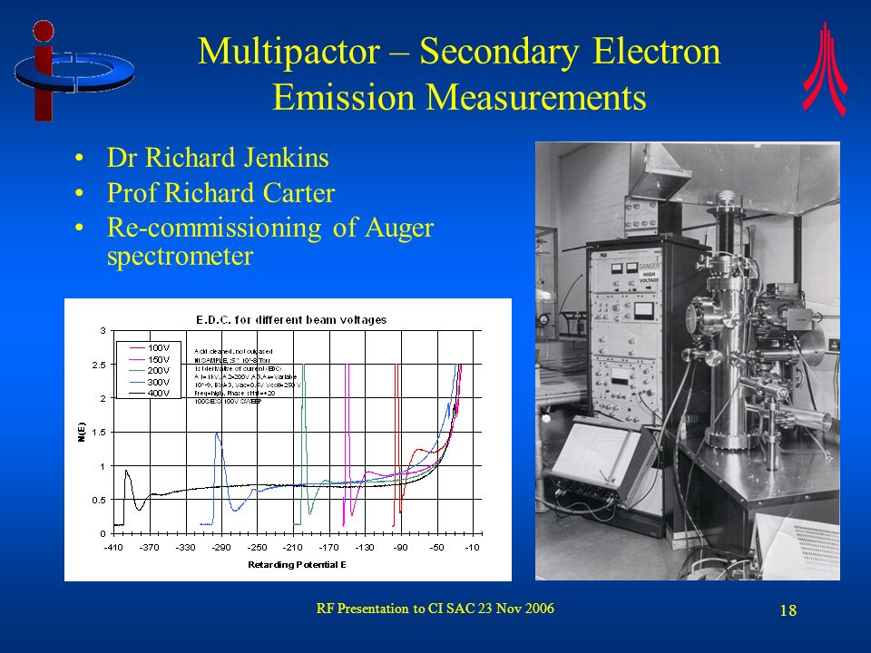 RF Presentation to CI SAC 23 Nov 2006 19 Multipactor – prediction of secondary electron emission coefficients Dr Rebecca Seviour Accelrys used to investigate band diagrams of materials TiN = 1 TiN Al 2 O 3