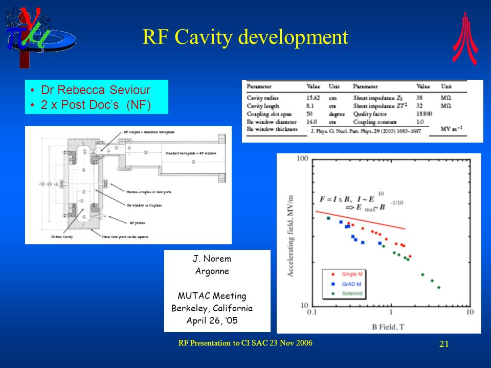 RF Presentation to CI SAC 23 Nov 2006 22 RF Cavity development Without Magnetic field has achieved 16 MV/m Electric field Magnetic field Surface currents Scattering causes losses limits current limits RF limits acceleration Metal Vacuum Excitation Motion Impurities
