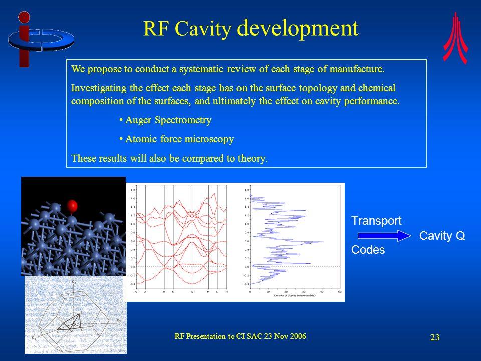 RF Presentation to CI SAC 23 Nov 2006 24 RF Cavity development: Alternatives to EP Al 2 O 3 suspended in PH7 Solution.