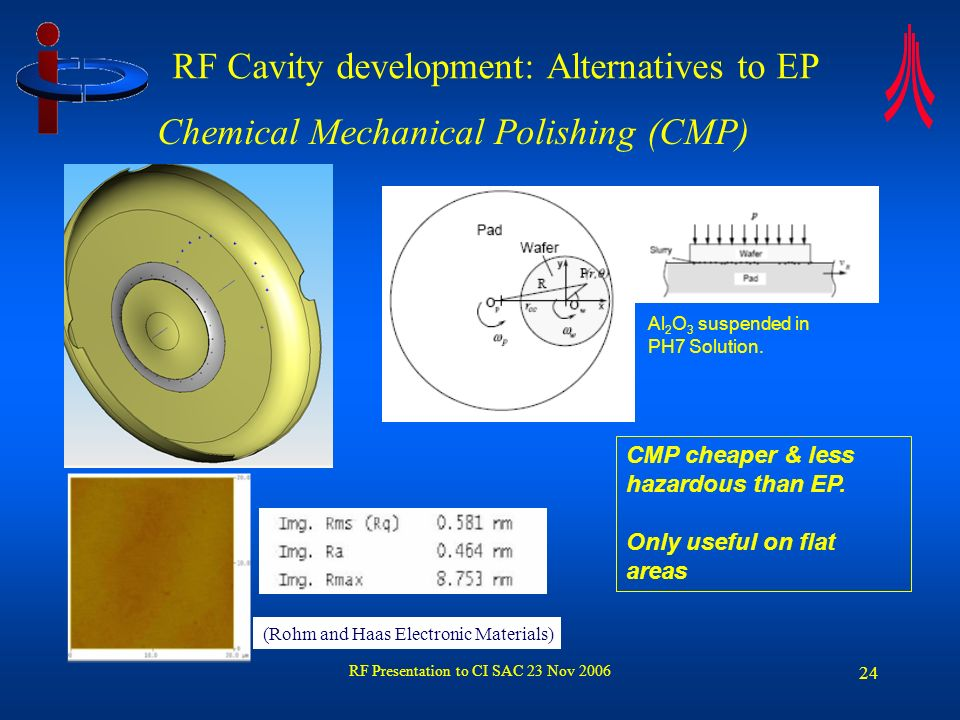 RF Presentation to CI SAC 23 Nov 2006 25 R a ~ 0.4 m Abrasive Flow (AF) RF Cavity development: Alternatives to EP