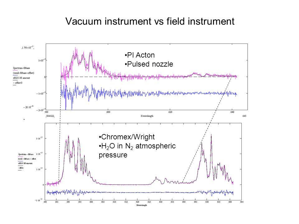 PI Acton vs Chromex/Wright spectrometer PI Acton Chromex/Wright [NO 2 ]= ~48 ppbv [NO 2 ]= ~57 ppbv