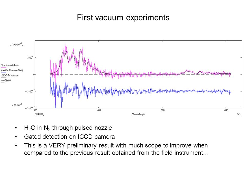 Vacuum instrument vs field instrument PI Acton Pulsed nozzle Chromex/Wright H 2 O in N 2 atmospheric pressure