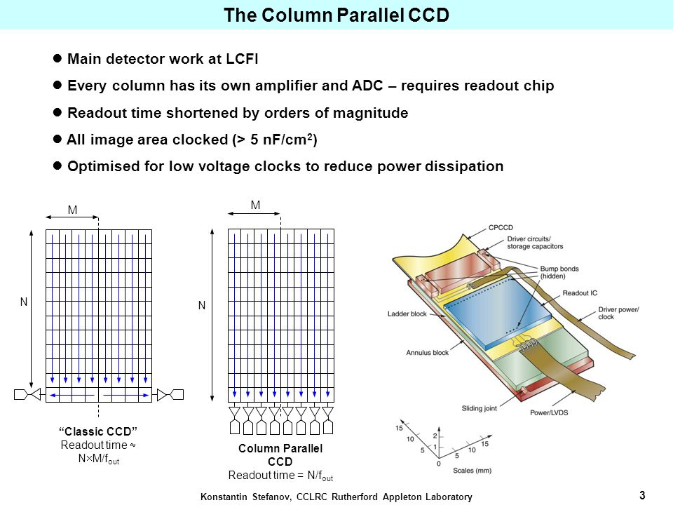 4 Konstantin Stefanov, CCLRC Rutherford Appleton Laboratory CPC1 : Two phase CCD, 400 (V) 750 (H) pixels, 20 μm square; CMOS readout chip (CPR1) designed by the Microelectronics Group at RAL: 0.25 μm process Charge and voltage amplifiers matching the outputs of CPC1 Correlated double sampling 5-bit flash ADCs and 132-deep FIFO per column Everything on 20 μm pitch Size : 6 mm 6.5 mm Manufactured by IBM Bump-bonded by VTT (Finland) using solder bumps Hybrid assembly with Column-Parallel CCD (CPCCD) and CMOS ASIC Bump-bonded CPC1/CPR1 in a test PCB CPC1 Bump-bonded to CPR1