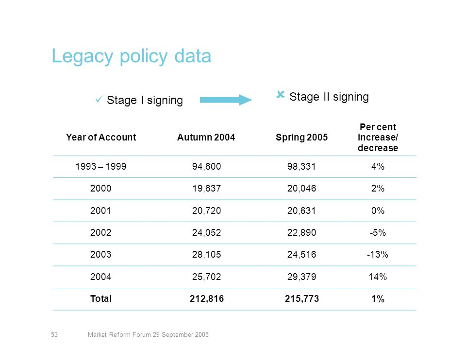 Market Reform Forum 29 September 200554 Legacy policy data by priority Year of account Priority 1Priority 2Priority 3Total 199312,1729,75611,929 199422,1677,7029,871 199533,15811,17814,339 199682,60510,08012,693 1997122,93611,79214,740 1998113,20813,04716,266 1999294,05514,38918,473 2000733,95216,02120,046 20011094,48016,04220,631 20021925,67617,02222,890 20035165,73418,26624,516 200411,63917,740029,379 Total12,59557,883145,295215,773 Stage I signing Stage II signing