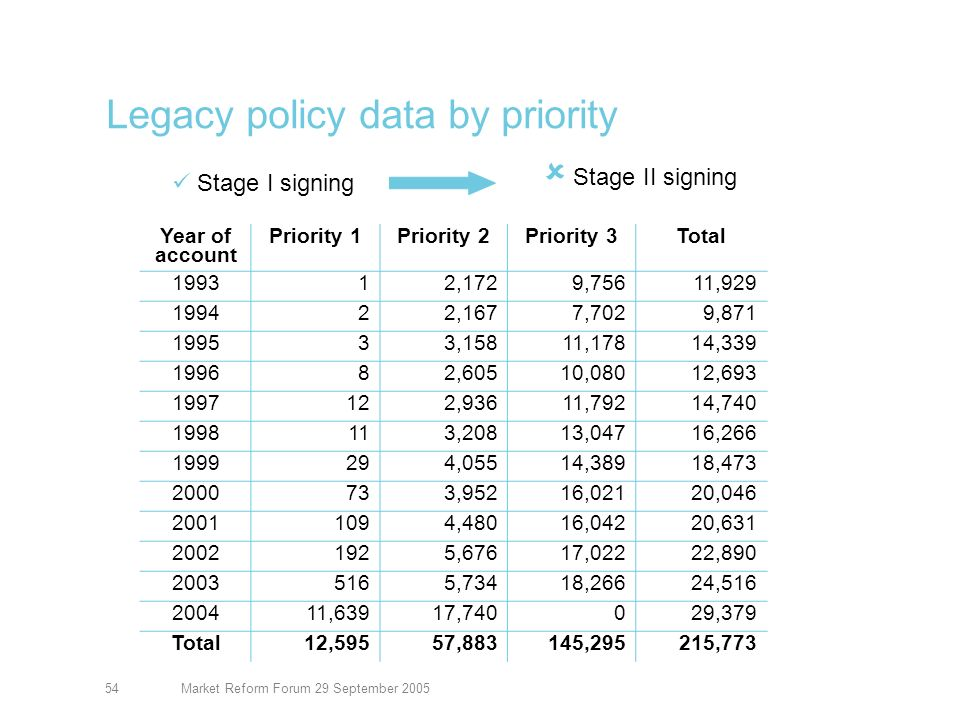 Market Reform Forum 29 September 200555 Legacy priorities Priority 1 From 2005 and current long tail and short tail (current work in progress) Priority 2 2004 expired short tail and pre 2005 long tail (priority legacy items) Priority 3 2003 and previous short tail (other legacy items).