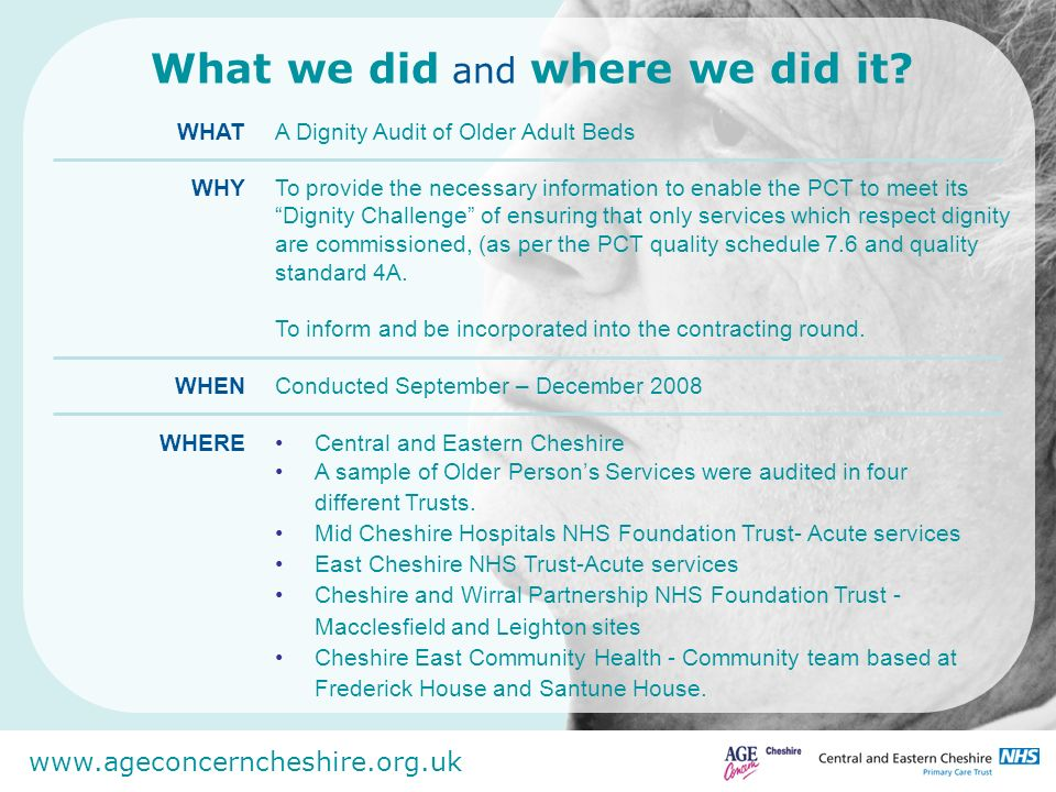 www.ageconcerncheshire.org.uk Details of the audit To examine the extent to which commissioned services are measuring up to the National Dignity Challenge; To promote positive change by sharing and celebrating best practice FOCUS METHODBoundaries of the work prescribed by the National Dignity Challenge 10 challenges and 41 associated questions Audit comprised a series of smaller audits Environmental audit Practice audit Policy and procedures audit Lived experiences audit-1:1 interviews, focus groups, video diaries, questionnaires.