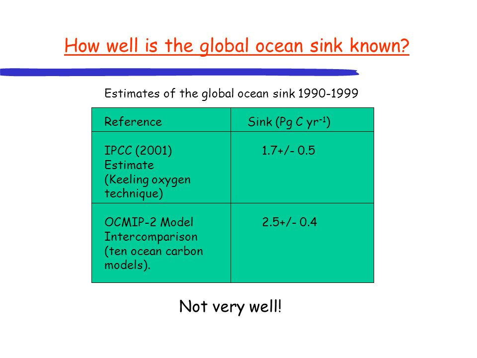 Will ocean uptake change in the future.