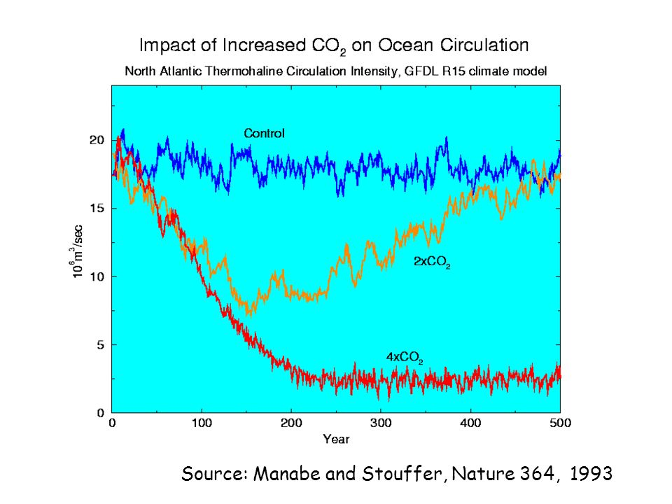 North Atlantic pCO 2 1994-1995 2002-2005 Data 1994-1995 Near-continuous data 2002-present Sharp decrease in ΔpCO2 relative to mid 90s