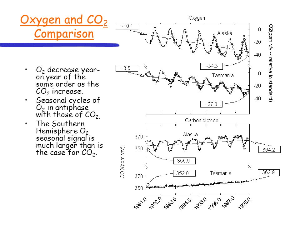 Deductions from Oxygen 1 ) Net land and ocean sinks of carbon: The molar ratio of oxygen utilisation relative to carbon dioxide release during the following three processes are all known; a) fossil fuel burning, R ff = (DO 2 /DCO 2 )~-1.3 b) photosynthesis/ respiration, R pr =(DO 2 /DCO 2 )~-1.1 c) ocean uptake of CO 2 (DO 2 /DCO 2 )=0 They can be plotted on a vector diagram of mean annual O 2 change versus CO 2 change.