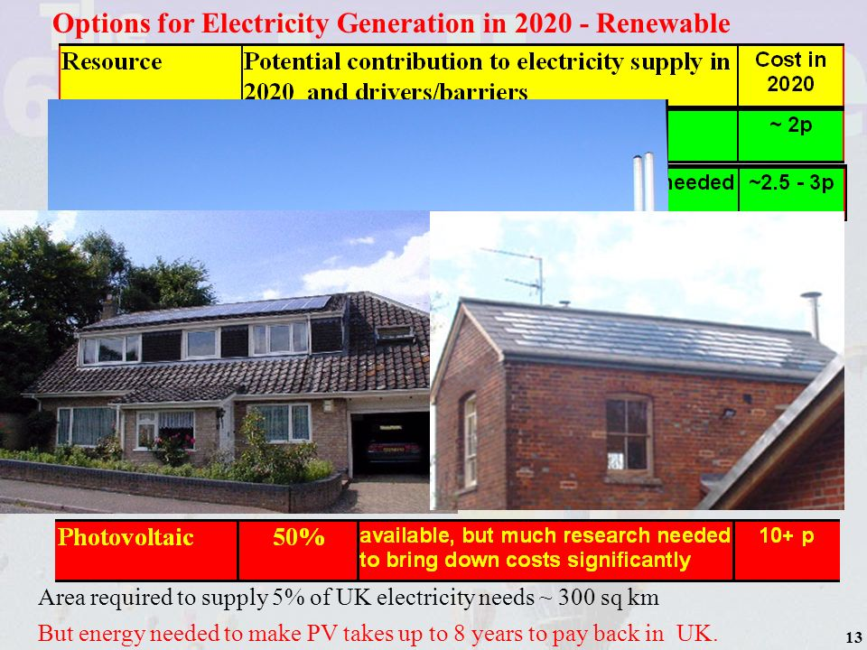 14 Options for Electricity Generation in 2020 - Renewable But Land Area required is very large - the area of Norfolk and Suffolk would be needed to generated just over 5% of UK electricity needs.