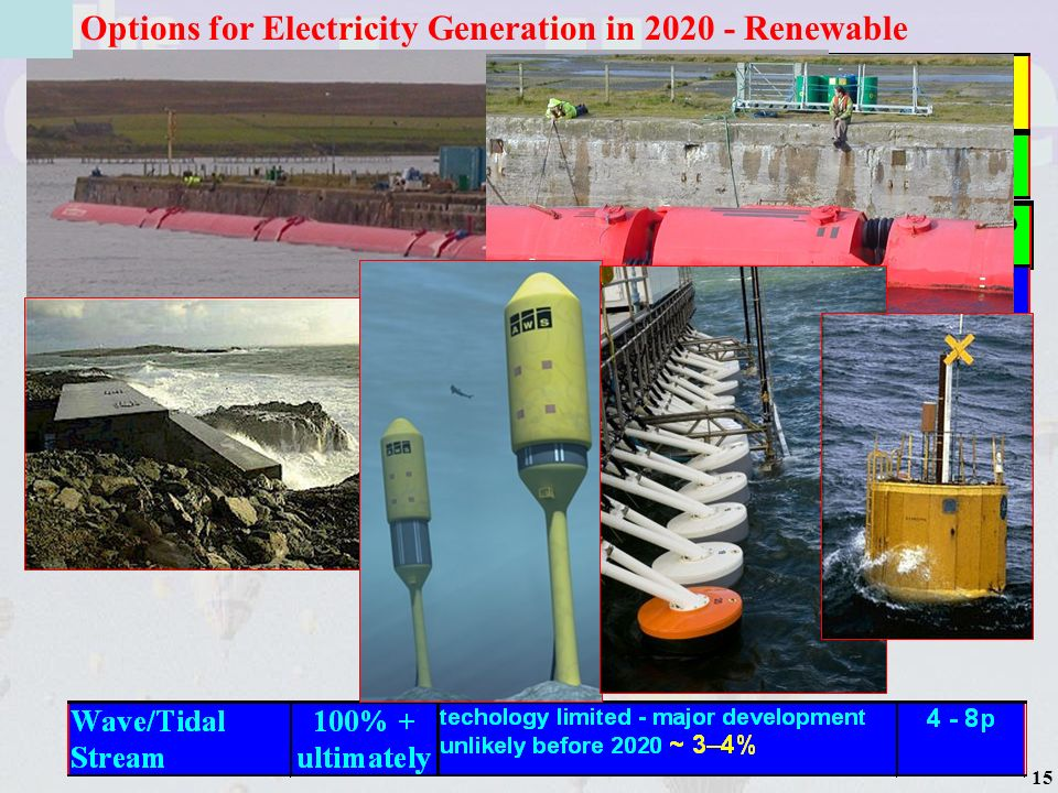 16 Options for Electricity Generation in 2020 - Renewable