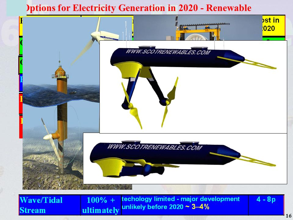 17 Options for Electricity Generation in 2020 - Renewable Output 78 000 GWh per annum Sufficient for 13500 houses in Orkney Save 40000 tonnes of CO 2