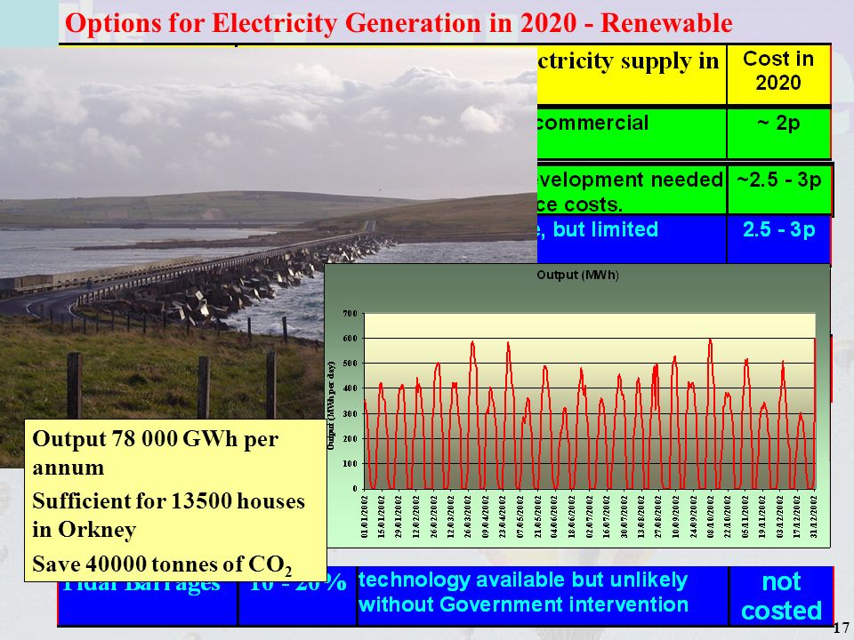 18 Options for Electricity Generation in 2020 - Renewable