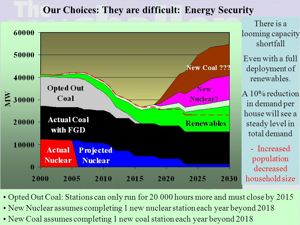 20 Our Choices: They are difficult If our answer is NO Do we want to return to using coal.