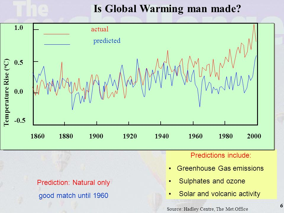 7 1.0 0.5 0.0 -0.5 1860 1880 1900 1920 1940 1960 1980 2000 Temperature Rise ( o C) actual predicted Source: Hadley Centre, The Met.Office Prediction: Natural and Anthropogenic Generally a good match Predictions include: Greenhouse Gas emissions Sulphates and ozone Solar and volcanic activity Is Global Warming man made.