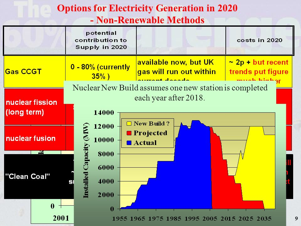 10 Options for Electricity Generation in 2020 - Renewable