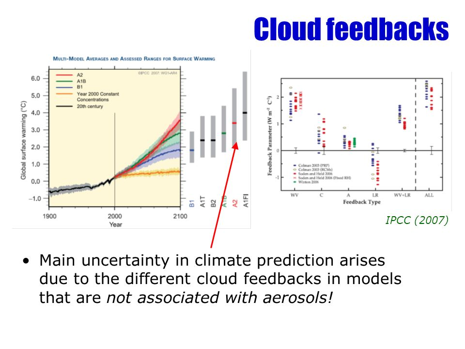 Key cloud feedbacks Boundary-layer clouds –Many studies show these to be most sensitive for climate –Not just stratocumulus: cumulus actually cover larger area –Properties annoyingly dependent on both large-scale divergence and small-scale details (entrainment, drizzle etc) Mid-level and supercooled clouds –Potentially important negative feedback (Mitchell et al.