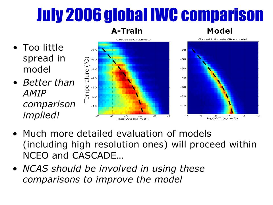 Cloud structure in radiation schemes Fix only inhomogeneity Tripleclouds (fix both) Plane-parallel Fix only overlap TOA Shortwave CRFTOA Longwave CRF Tripleclouds minus plane-parallel (W m -2 ) Main SW effect of inhomogeneity in Sc regions Fixing just overlap would increase error, fixing just inhomogeneity would over- compensate error.