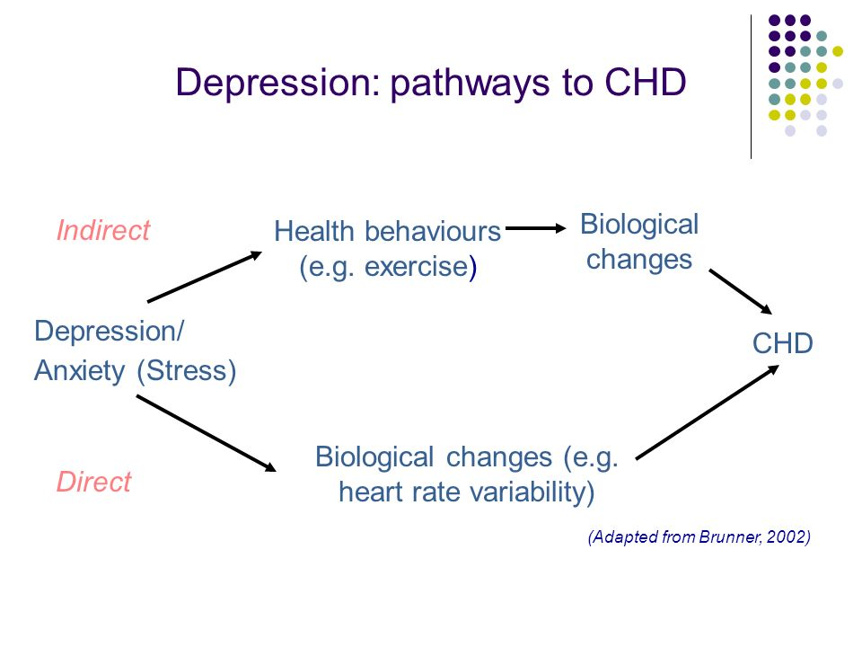 Depression and cardiac disease Socio-economic disadvantage associated with depression and CHD The death rate from CHD is 38% higher for men and 43% for women born in the Indian sub-continent Living alone, being socially isolated, low emotional support, lack of a confidante additional independent predictors of morbidity and mortality Services may not meet women s needs
