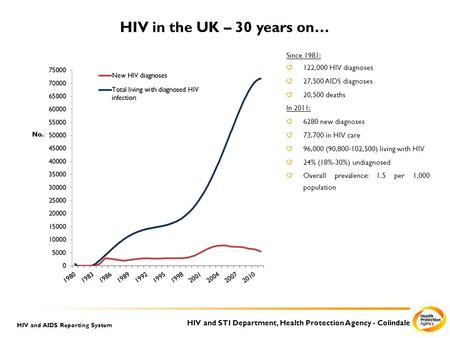 HIV and STI Department, Health Protection Agency - Colindale HIV and AIDS Reporting System HIV in the UK – 30 years on… Since 1981: 122,000 HIV diagnoses.