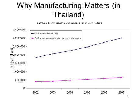 Why Manufacturing Matters (in Thailand) 1. How to improve the productivity ( ผลิตภาพ ) of an Organization Organization Finance Operations Marketing 2.