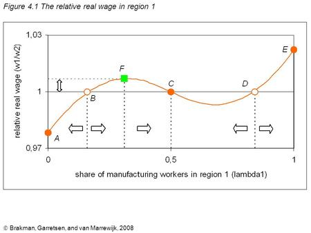  Brakman, Garretsen, and van Marrewijk, 2008 Figure 4.1 The relative real wage in region 1.