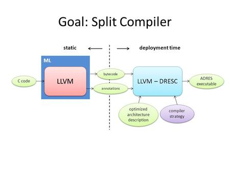 Goal: Split Compiler LLVM LLVM – DRESC bytecode staticdeployment time optimized architecture description compiler strategy ML annotations C code ADRES.