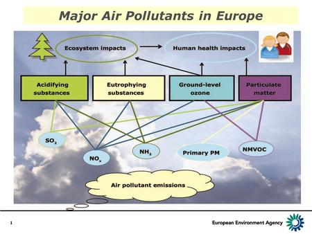 1 Major Air Pollutants in Europe. 2 Air Pollution in Europe 1990 - 2004 EEA Report No 2 / 2007.