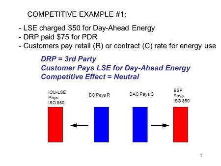 1 COMPETITIVE EXAMPLE #1: - LSE charged $50 for Day-Ahead Energy - DRP paid $75 for PDR - Customers pay retail (R) or contract (C) rate for energy use.