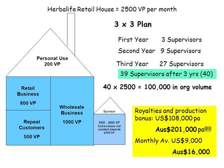 Herbalife Retail House = 2500 VP per month Sponsor Personal Use 200 VP Repeat Customers 500 VP Wholesale Business 1000 VP 1000 - 4000 VP Extra volume not.