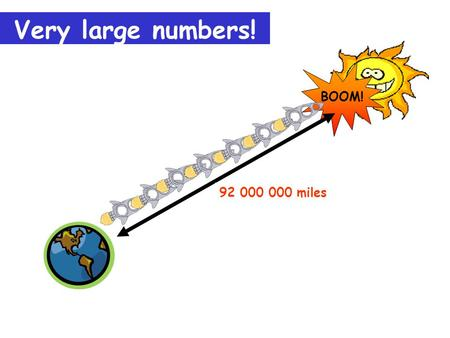 Very large numbers! BOOM! How far? 92 000 000 miles.
