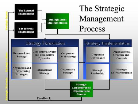 1 Strategy Implementation Strategic Entrepreneurship Organizational Structure and Structure and Controls Corporate Governance Strategic Leadership Strategy.