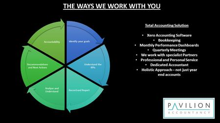 Identify your goals Understand the KPIs Record and Report Analyse and Understand Recommendations and Next Actions Accountability THE WAYS WE WORK WITH.