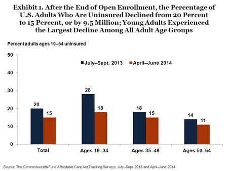 Exhibit 1. After the End of Open Enrollment, the Percentage of U.S. Adults Who Are Uninsured Declined from 20 Percent to 15 Percent, or by 9.5 Million;
