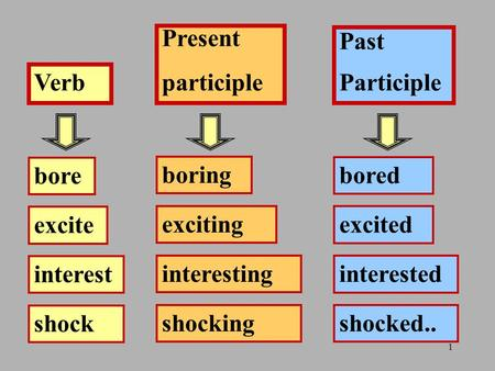 1 bore excite interest shock boring exciting interesting shocking Verb Present participle Past Participle bored excited interested shocked..