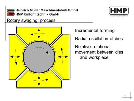 11 Heinrich Müller Maschinenfabrik GmbH HMP Umformtechnik GmbH Incremental forming Radial oscillation of dies Relative rotational movement between dies.