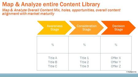 Map & Analyze entire Content Library Map & Analyze Overall Content Mix, holes, opportunities, overall content alignment with market maturity Map & Analyze.