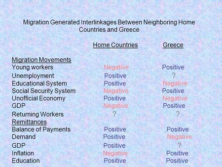 Migration Generated Interlinkages Between Neighboring Home Countries and Greece Home Countries Greece Migration Movements Young workers Negative Positive.