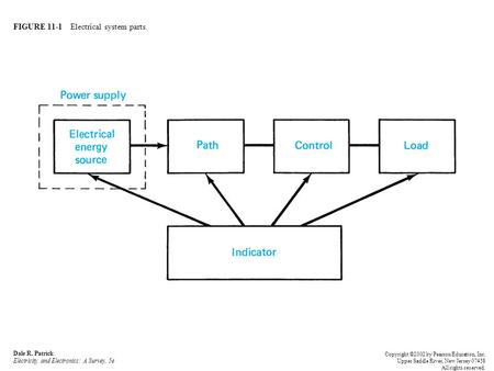 FIGURE 11-1 Electrical system parts. Dale R. Patrick Electricity and Electronics: A Survey, 5e Copyright ©2002 by Pearson Education, Inc. Upper Saddle.