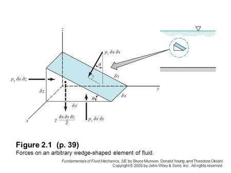 Fundamentals of Fluid Mechanics, 5/E by Bruce Munson, Donald Young, and Theodore Okiishi Copyright © 2005 by John Wiley & Sons, Inc. All rights reserved.