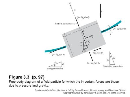 Figure 3.3 (p. 97) Free-body diagram of a fluid particle for which the important forces are those due to pressure and gravity. Fundamentals of Fluid Mechanics,