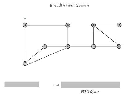 Breadth First Search AB F I EH DC G FIFO Queue - front.