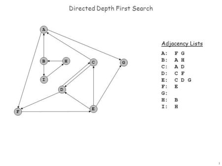 1 Directed Depth First Search Adjacency Lists A: F G B: A H C: A D D: C F E: C D G F: E: G: : H: B: I: H: F A B C G D E H I.