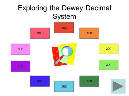 Exploring the Dewey Decimal System 900 600 700 800 500 200 000 100 300 400.